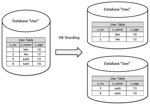PostgreSQL and Big Data