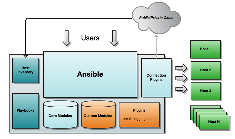 Infrastructure Automation with Chef, Ansible, Docker