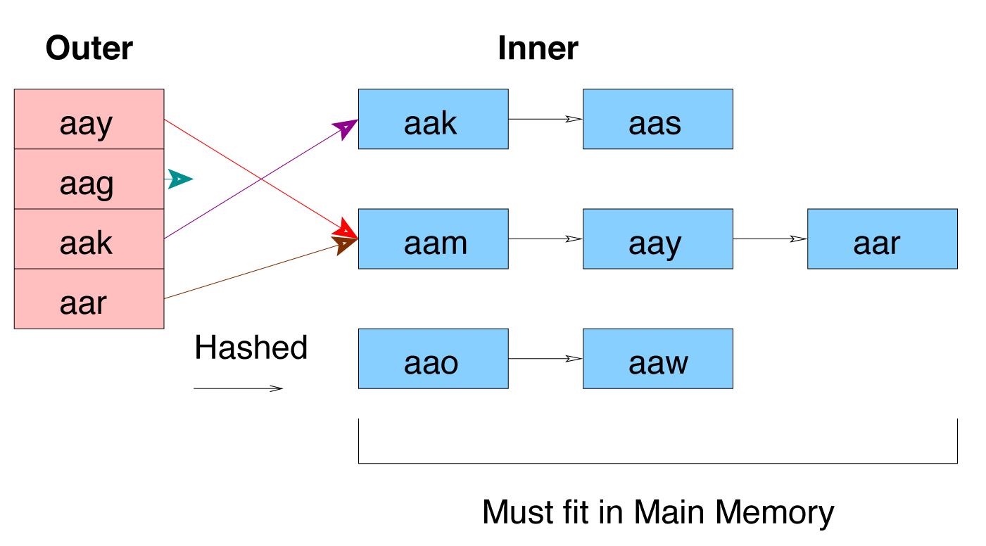 PostgreSQL: tuning and scaling - SmartMe 2015